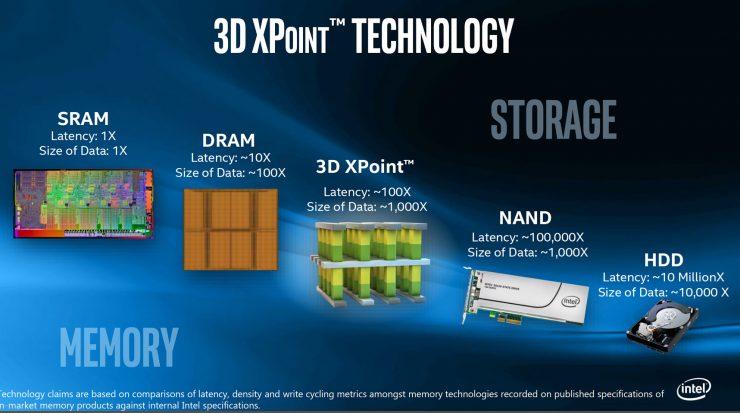 Intel 3D XPoint 740x413 0