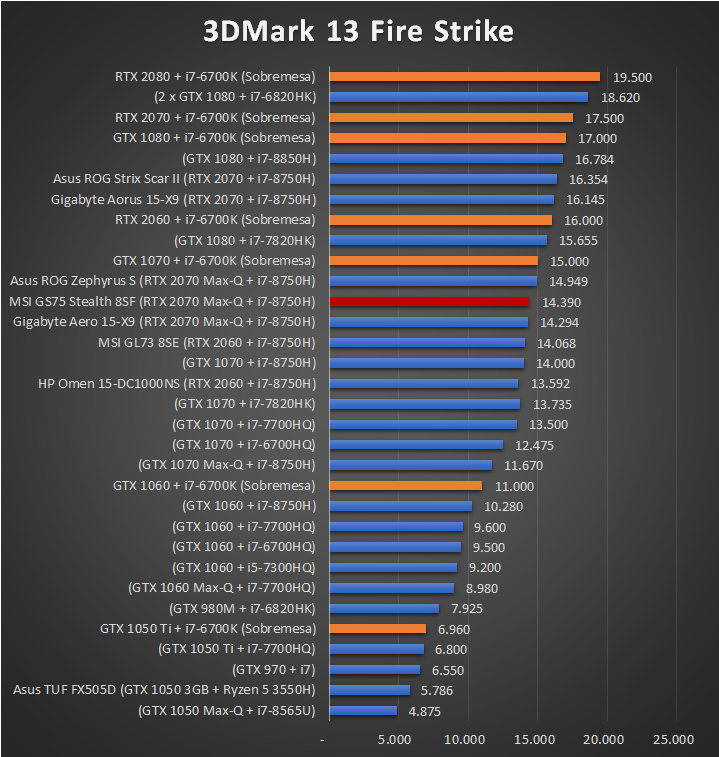 MSI GS75 Stealth 8SF Benchmarks 1 19
