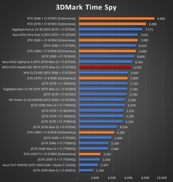 MSI GS75 Stealth 8SF Benchmarks 2 20