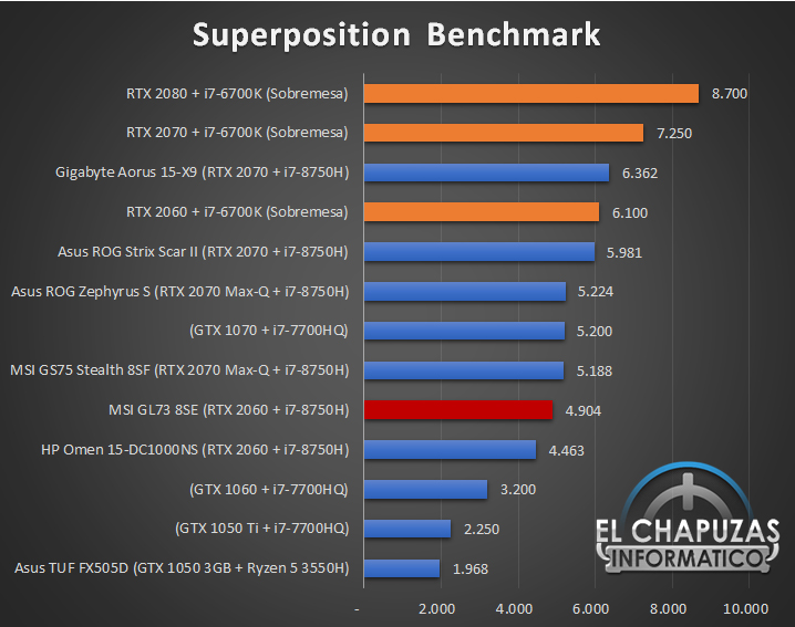 MSI GS75 Stealth 8SF Benchmarks 4 22