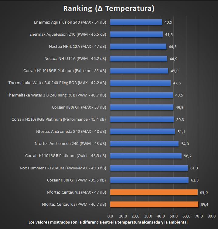 Nfortec Centaurus - Ranking de Temperaturas