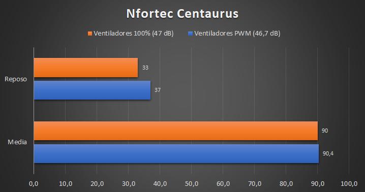 Nfortec Centaurus - Temperaturas