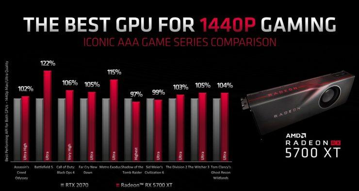 AMD Radeon RX 5700 XT vs Nvidia GeForce RTX 2070