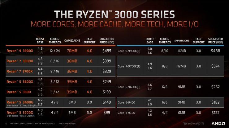 Especificaciones y precio de los Ryzen 3 3200G y Ryzen 5 3400G