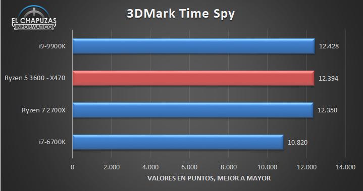 AMD Ryzen 5 3600 X470 Benchmarks 2 15