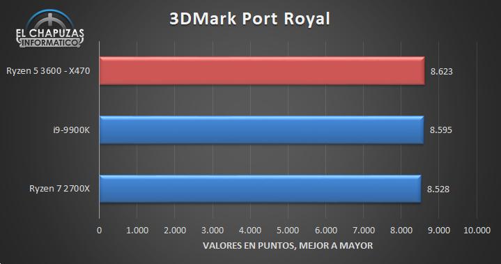 AMD Ryzen 5 3600 X470 Benchmarks 3 16