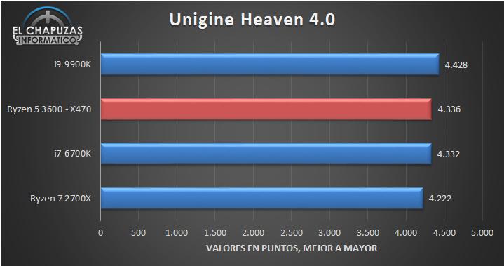 AMD Ryzen 5 3600 X470 Benchmarks 4 17