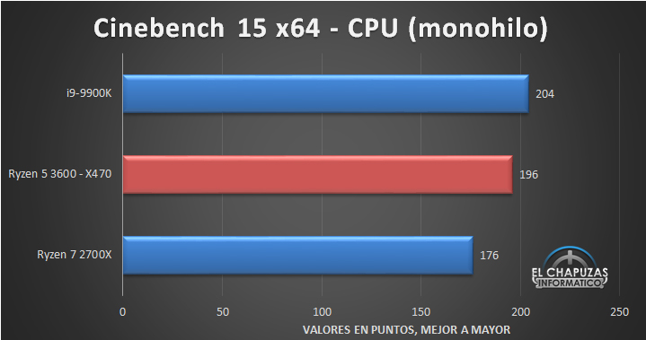 AMD Ryzen 5 3600 X470 Tests 2 6