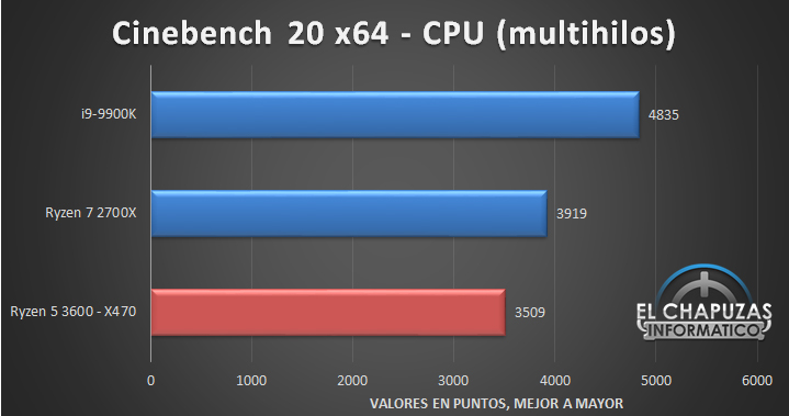 AMD Ryzen 5 3600 X470 Tests 3 7
