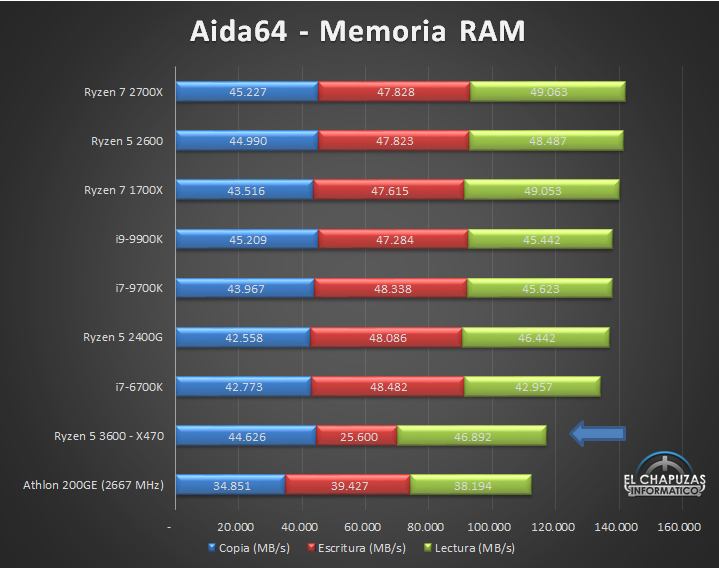AMD Ryzen 5 3600 X470 Tests 9 13