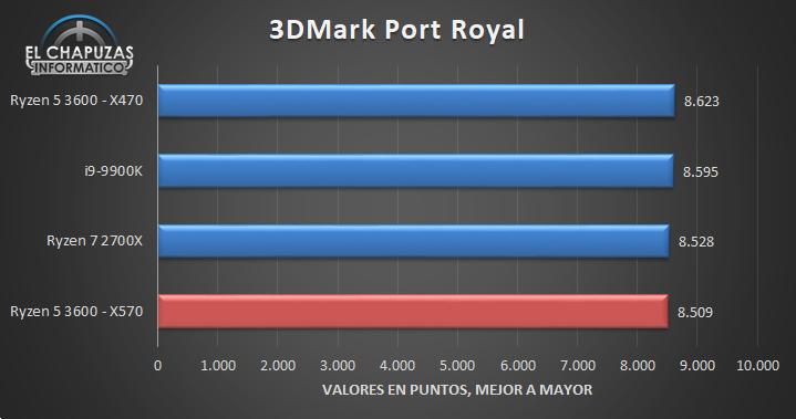 AMD Ryzen 5 3600 X570 Benchmarks 3 16