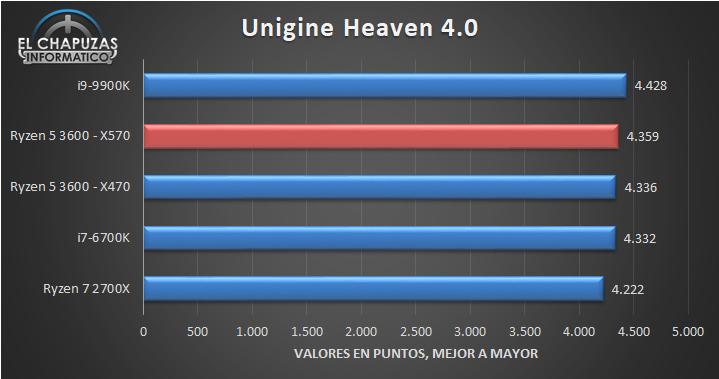 AMD Ryzen 5 3600 X570 Benchmarks 4 17
