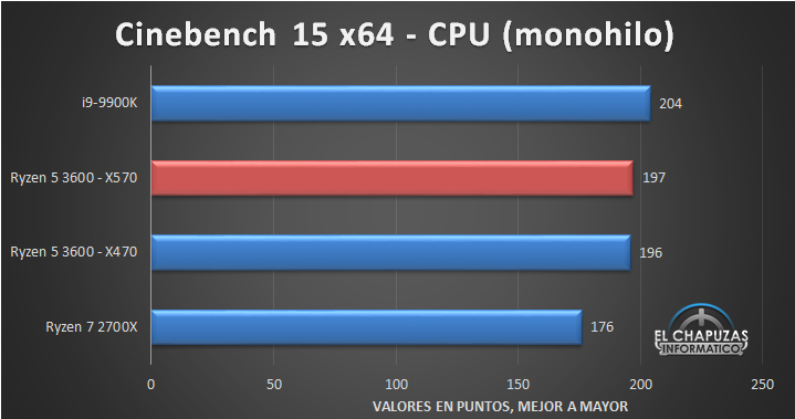 AMD Ryzen 5 3600 X570 Tests 2 6