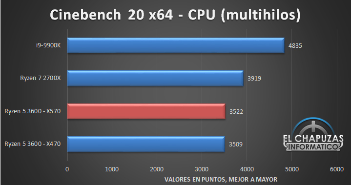 AMD Ryzen 5 3600 X570 Tests 3 7