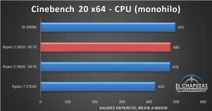 AMD Ryzen 5 3600 X570 Tests 4 8