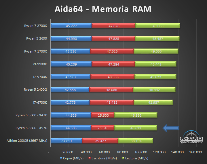 AMD Ryzen 5 3600 X570 Tests 9 13