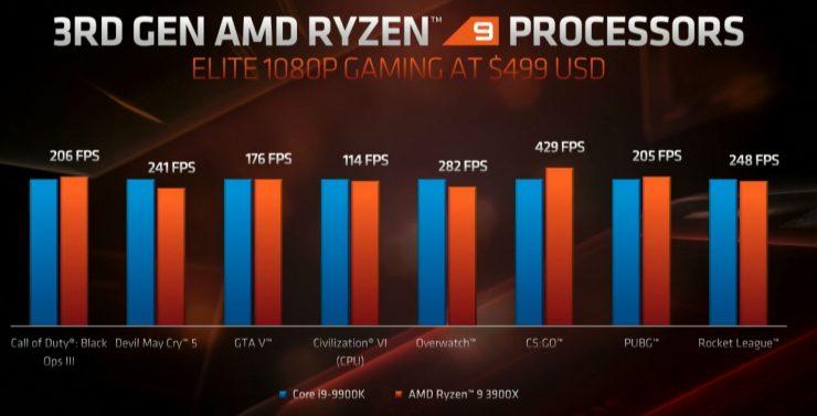 Ryzen 9 3900X vs Core i9-9900K