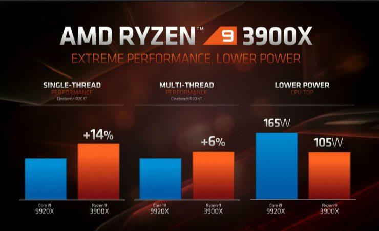 Ryzen 9 3900X vs Core i9-9920X