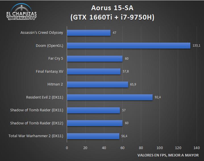 Aorus 15 SA Juegos 1 24