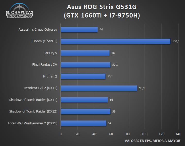 Asus ROG Strix G531G Juegos 1 25