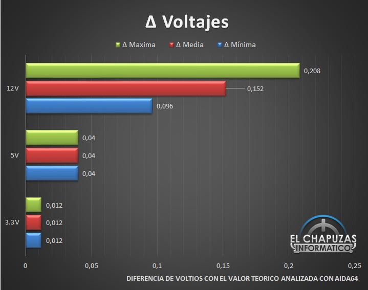 Corsair RM Series - Voltajes