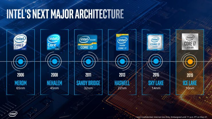 Hoja de ruta CPUs Intel