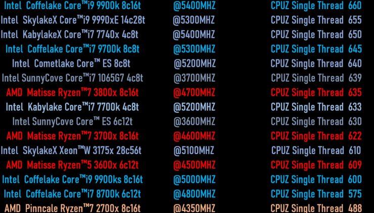 Intel Sunny Cove vs AMD Ryzen 3000