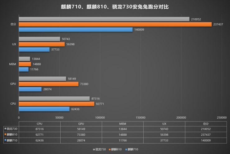 Kirin 710 vs Kirin 810 vs Snapdragon 730 740x497 0