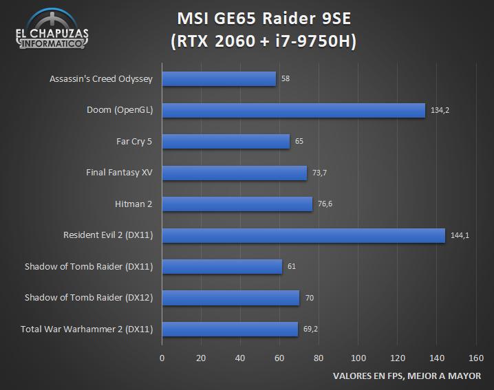 MSI GE65 Raider 9SE Juegos 1 24