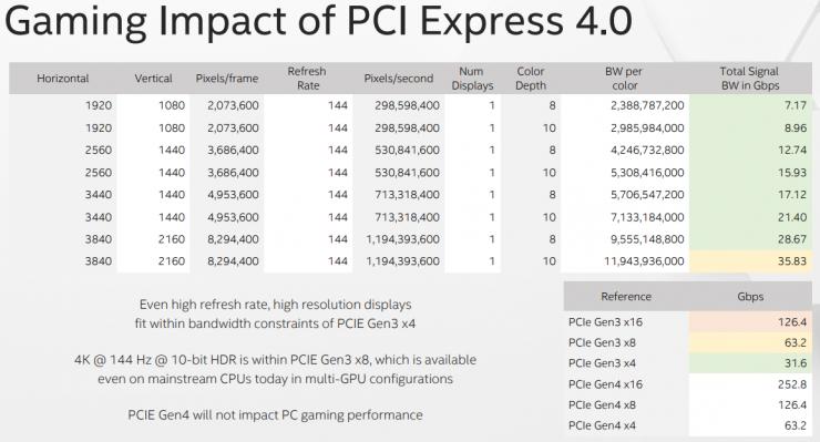 la interfaz PCI-Express en los juegos