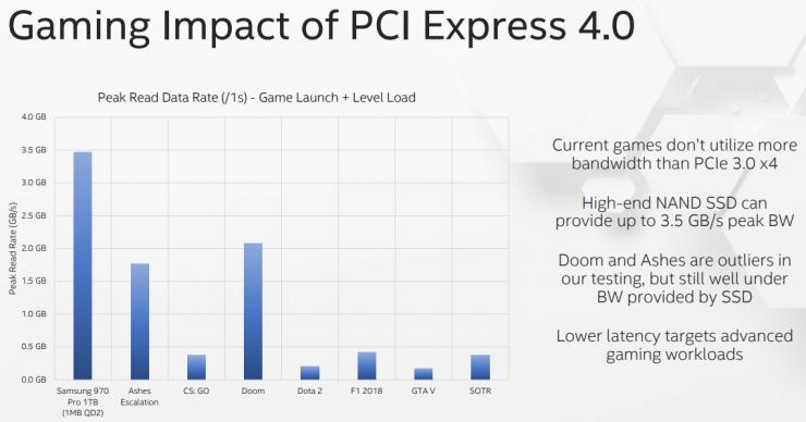 interfaz PCI-Express 3.0 en los SSD