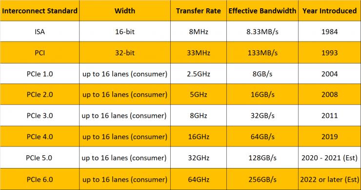Versiones PCI Express 740x389 0