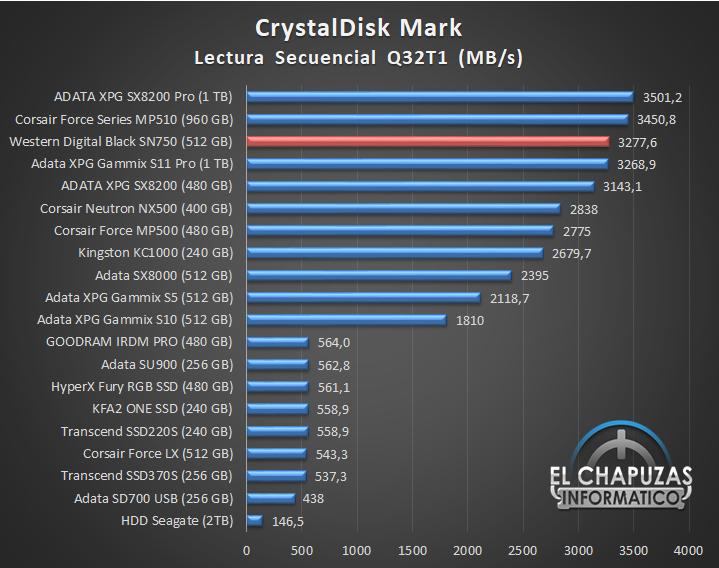 Western Digital Black SN750 NVMe SSD Comparativa Rendimiento 1 14