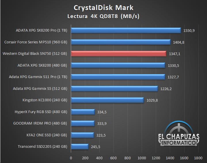 Western Digital Black SN750 NVMe SSD Comparativa Rendimiento 2 15