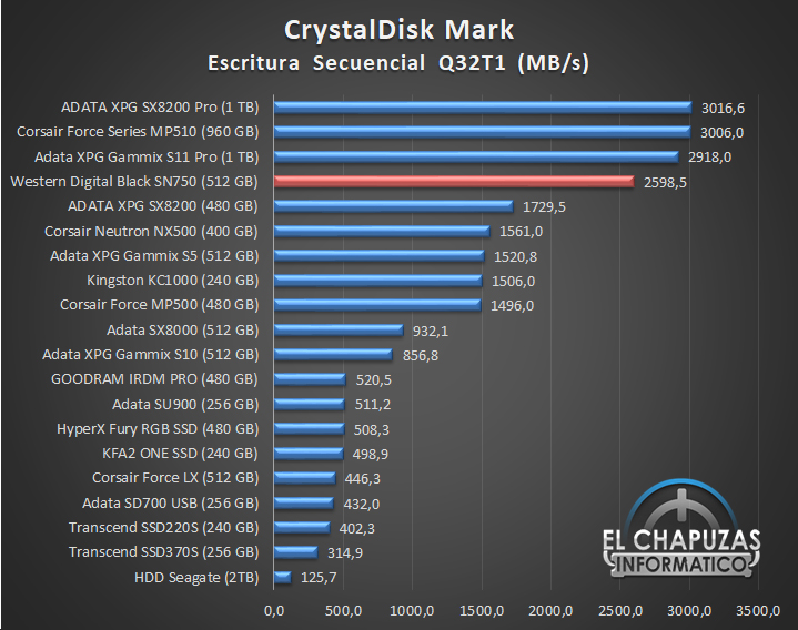 Western Digital Black SN750 NVMe SSD Comparativa Rendimiento 5 18