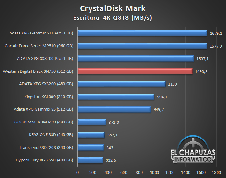 Western Digital Black SN750 NVMe SSD Comparativa Rendimiento 6 19