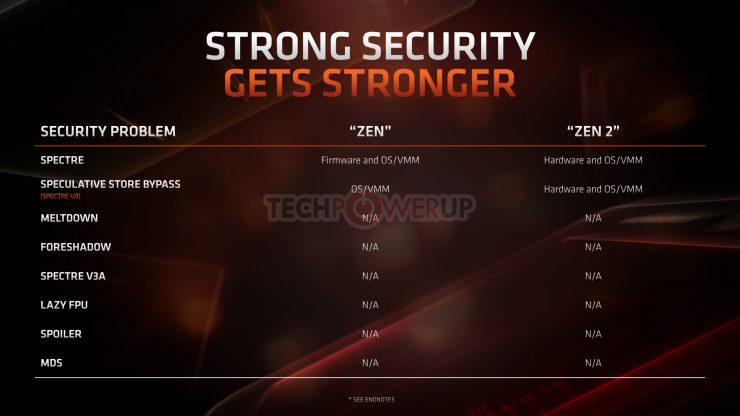 Zen2 Spectre v4