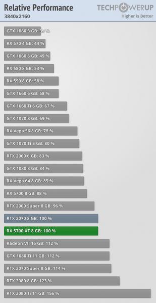 AMD Radeon RX 5700 XT vs GeForce RTX 2070 1 309x600 4