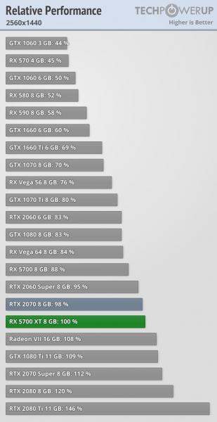 AMD Radeon RX 5700 XT vs GeForce RTX 2070 2 309x600 5