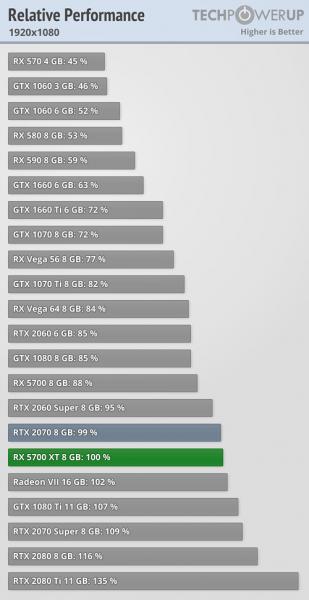 AMD Radeon RX 5700 XT vs GeForce RTX 2070 3 309x600 6