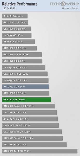 AMD Radeon RX 5700 vs GeForce RTX 2060 1 309x600 0