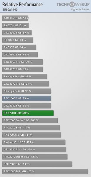 AMD Radeon RX 5700 vs GeForce RTX 2060 2 309x600 1