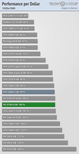 AMD Radeon RX 5700 vs GeForce RTX 2060 3 309x600 2
