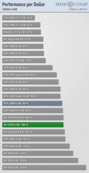 AMD Radeon RX 5700 vs GeForce RTX 2060 4 309x600 3