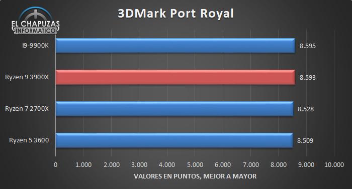 AMD Ryzen 9 3900X Benchmarks 3 21