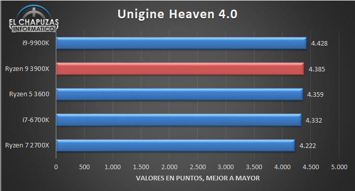 AMD Ryzen 9 3900X Benchmarks 4 22