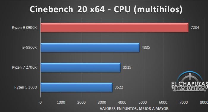 AMD Ryzen 9 3900X Tests 3 12