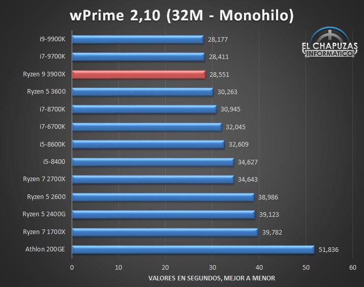 AMD Ryzen 9 3900X Tests 5 14