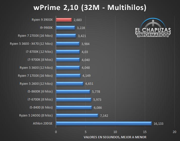 AMD Ryzen 9 3900X Tests 6 15