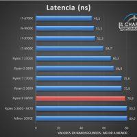AMD Ryzen 9 3900X Tests 8 200x200 32